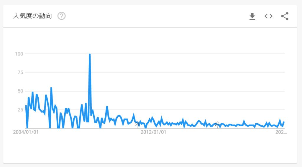 ケミカルジーンズの検索回数|グーグルトレンドより