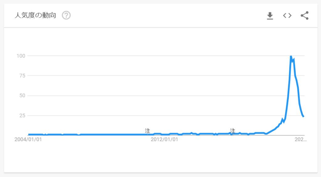 タピオカの検索回数|グーグルトレンドより